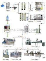 石家庄矿泉水设备生产线厂家/价格