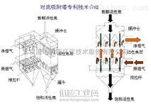 (对流)活性焦干法脱硫技术