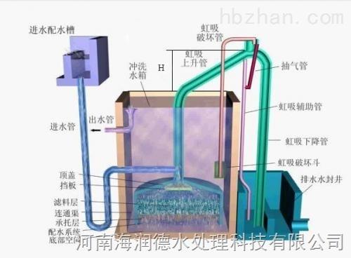 hrd 郑州哪里最好—重力式无阀过滤器