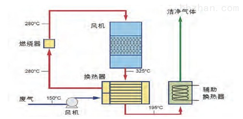 rx-h10 吸附-再生-催化燃烧非甲烷总烃去除设备