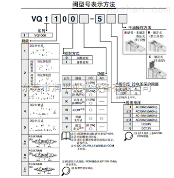 vqz332-5l-c8 日本smc三位五通电磁阀vqz332-5l-c8