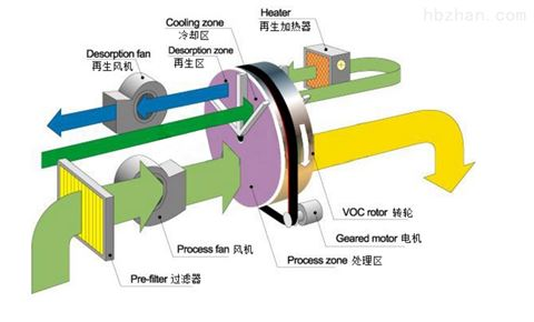 VOCs转轮沸石废气处理雷竞技官网app