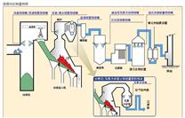 SNCR脱硝设备及工程上海硕馨雾化系统