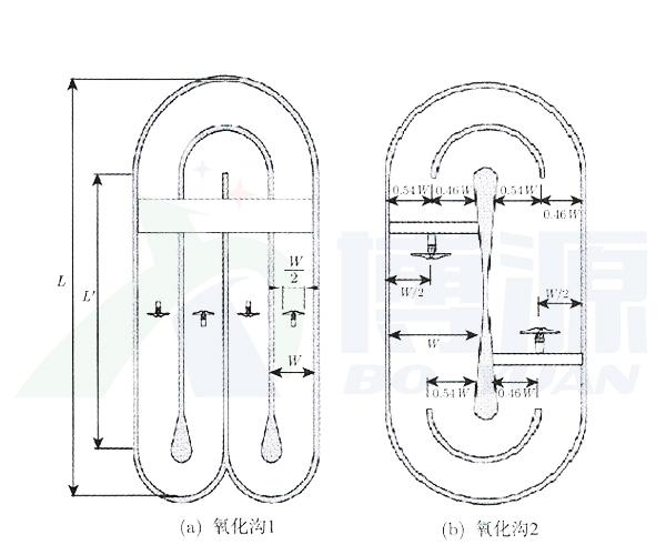怎样选择合适的潜水推流搅拌机设备
