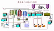 8大行业高浓度难降解废水27个处理技术及典型工艺流程