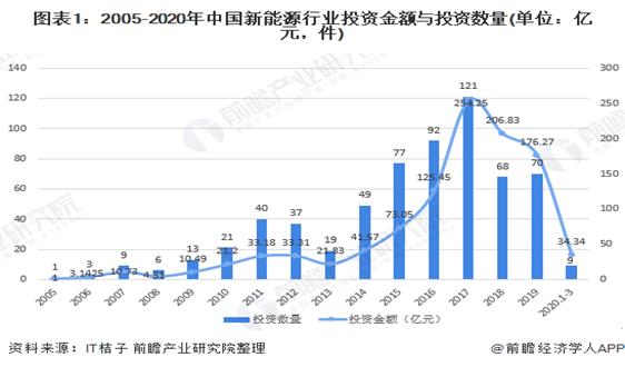 2020年中国新能源行业融资发展现状分析 融资前景严峻