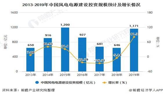 2020年中国风电行业发展现状分析 投资规模突破千亿元、累计装机容量突破2亿千瓦