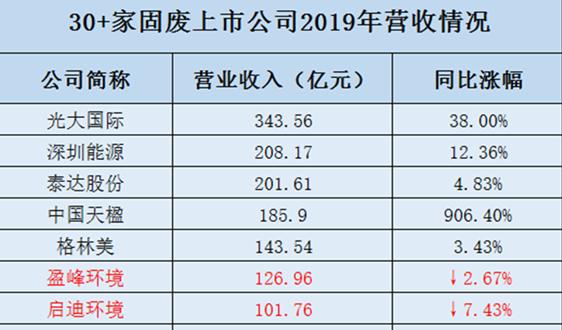 年报   光大、天楹、海螺、盈峰……30+固废上市公司2019年业绩大比拼!