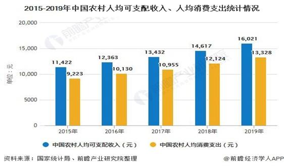 2020年中国农村垃圾处理行业市场现状及发展前景分析 2022年垃圾处理村占比将超9成