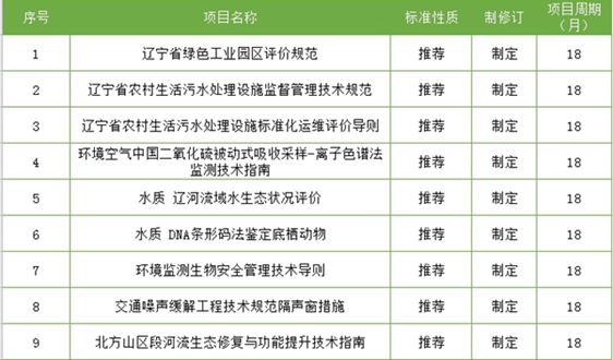 2020辽宁地方标准立项计划:包括45项涉环保标准