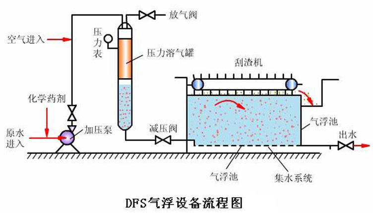 水处理 污水处理设备 气浮机