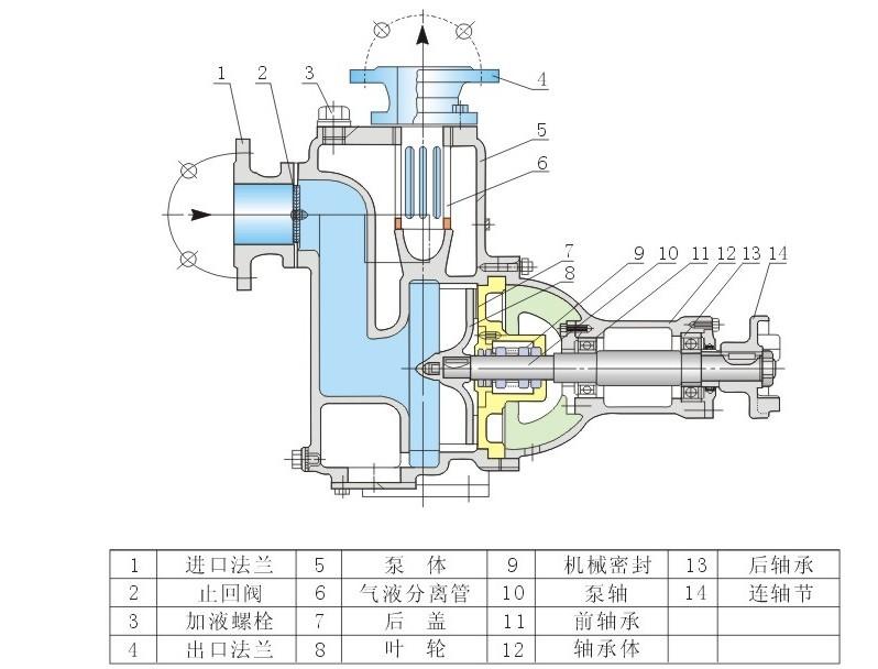 自吸式涡流无堵塞排污泵主要说明: ZW自吸式涡流无堵塞排污泵,又称固体泵或杂质泵。该系列水力设计独特,叶轮是缩在单独的叶轮室内,连接叶轮室的是压水室,当叶轮旋转时,泵内液体产生强烈的轴向涡流作用,使进口造成真空,出口产生扬程。因而杂质可以从压水室排出,所以它的流道是完全畅通的,其排污效果是其他自吸式排污泵无可比拟的。    本单位生产的ZW自吸式涡流不堵塞排污泵即可象一般像一般化清水泵那样不需要安装底阀,双可吸排含有大颗粒固体块、长纤维、沉淀物、废矿杂质、粪便处理入一切工程污水物。可广泛适用于市政排污工程