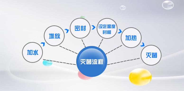 蒸汽高压灭菌锅LS-50HJ风信子制作方法步骤图片