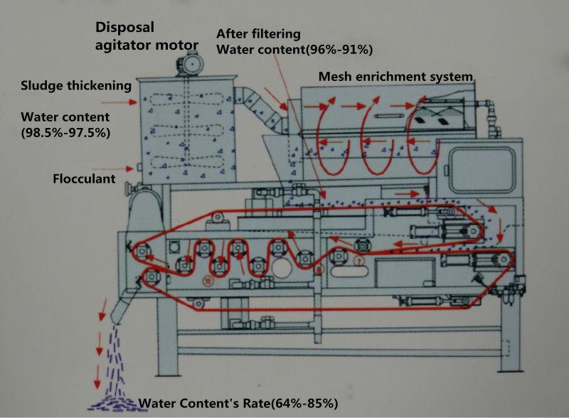 带式污泥脱水机废水处理设备处理流程