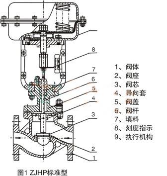 zjhp-气动单座调节阀-上海工开销售部(个体经营)