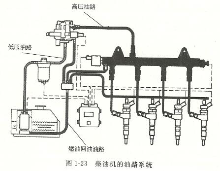 柴油机油路系统