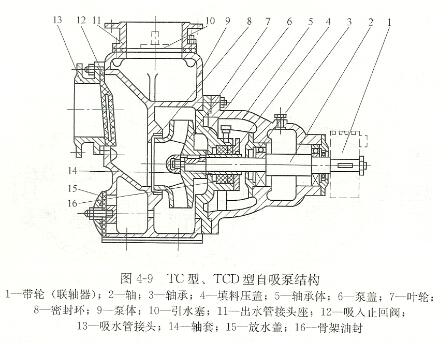 TC型自吸泵结构图