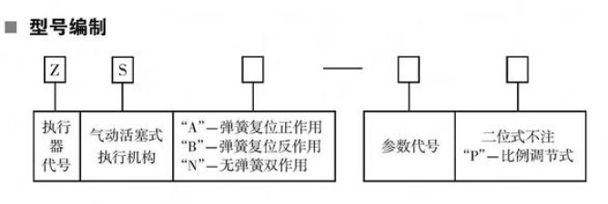 zsa/b-直行程气动执行器-供求商机-扬州贝尔阀门控制