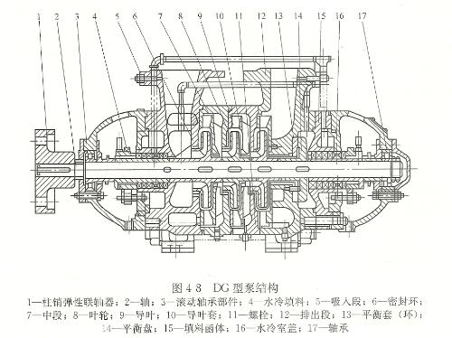 高压锅炉给水泵结构图
