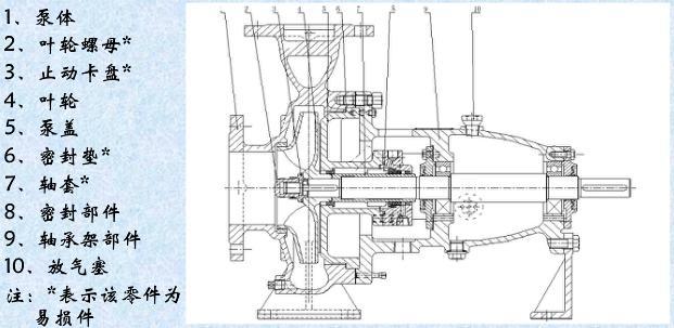 型石油化工标准泵产品结构图