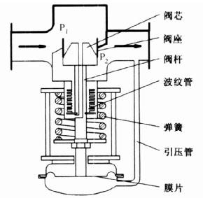 > 波纹管平衡型自力式压差调节阀的结构和原理