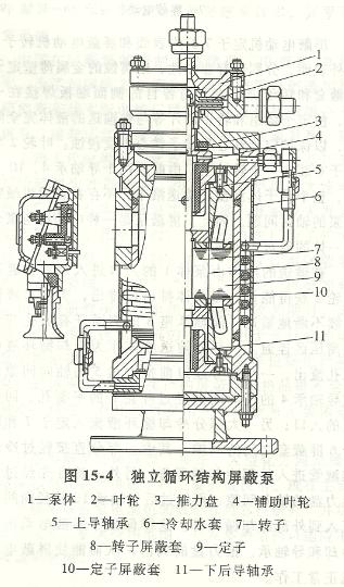 独立循环屏蔽泵结构图