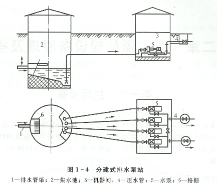 分建式排水泵站