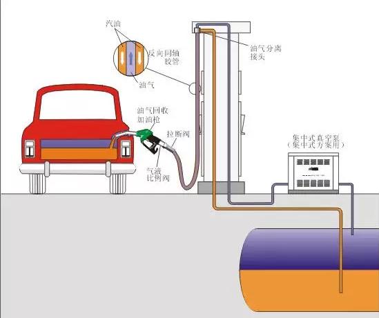 油气回收之二次油气回收系统的原理及分类