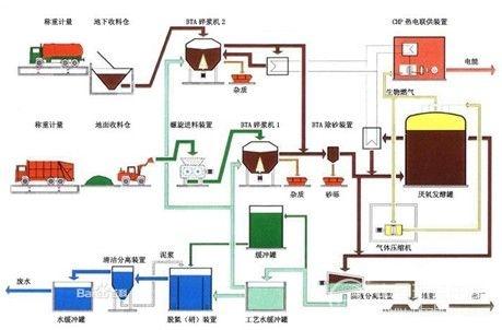 发酵工厂设计平面图