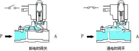 常用电磁阀的工作原理