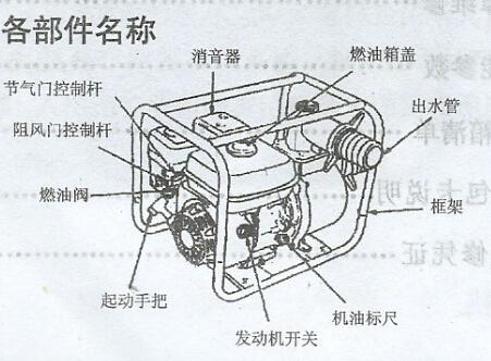 汽油机自吸泵结构图