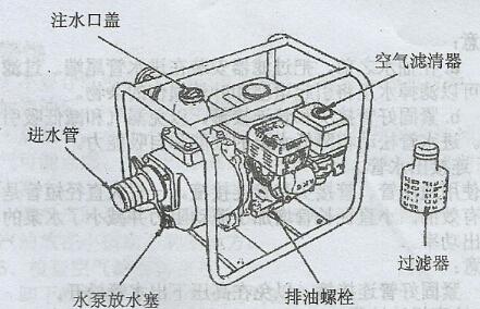 汽油磨子结构图
