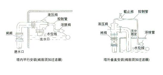 > 液压水位控制阀安装(附图)维护注意事项