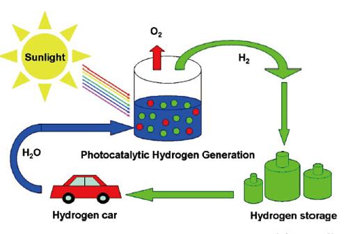 燃料电池汽车成本结构图