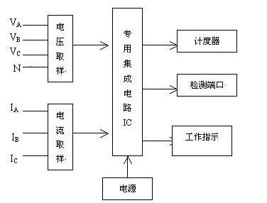 三相四线电表厂家-上海人民电器集团科技有限公司