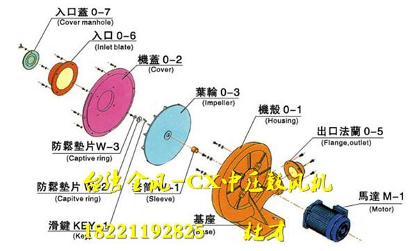 2,风机叶轮旋转方向必须与风扇罩壳上所标箭头方向一致.