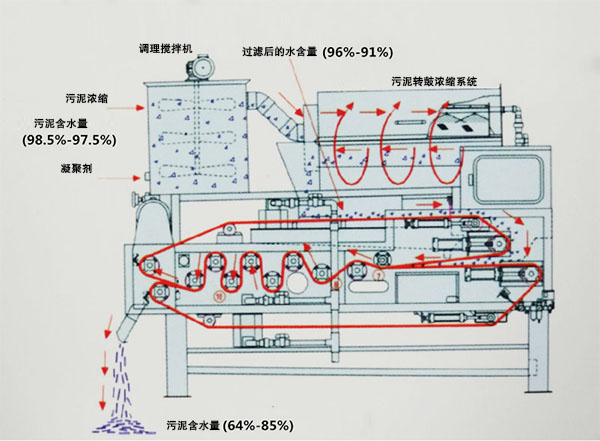 带式污泥脱水机处理流程