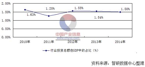 2010中国gdp_渣打:中国出台大规模刺激措施的可能性较08金融危机期间更大