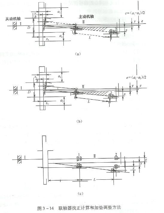联轴器找正计算和加垫调整方法