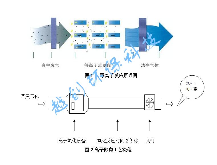 yc-dl-15k 低温等离子除臭设备,等离子除臭设备,等离子除臭净化器