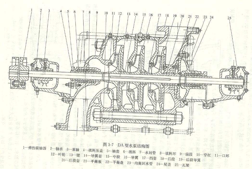 拆卸卧式多级离心泵的顺序和方法