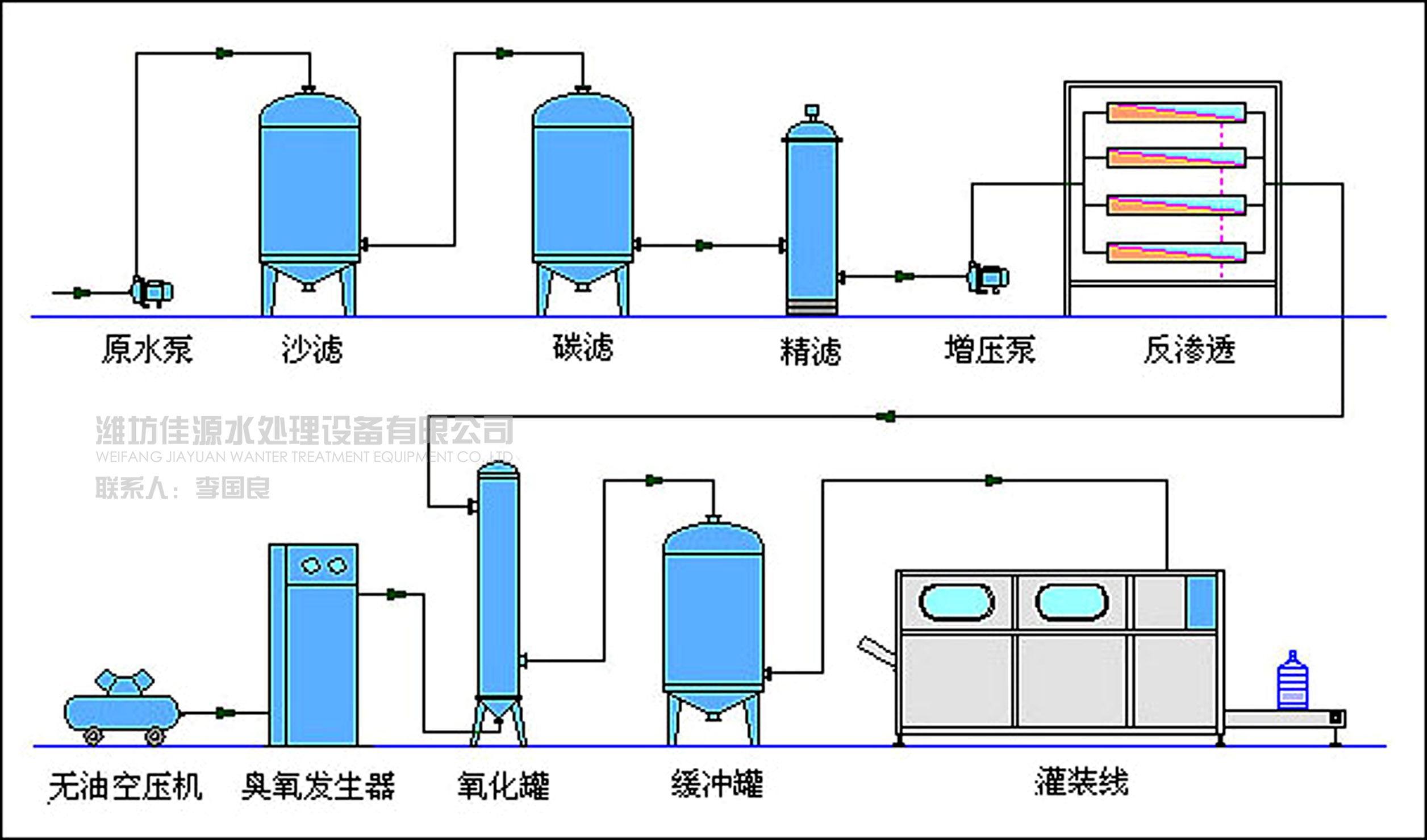 工业纯净水处理设备工艺流程图