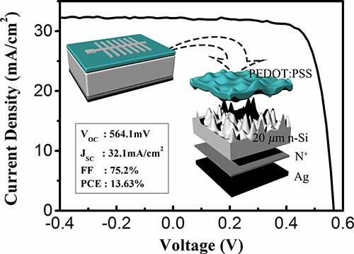 有机/无机异质结太阳能电池研究取得系列进展