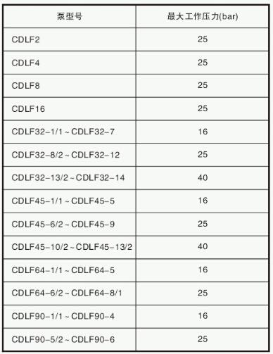 CDL多级泵zui大工作压力
