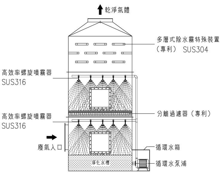 化学洗涤塔结构