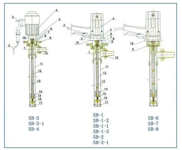 sb不锈钢抽油泵|不锈钢插桶泵结构图