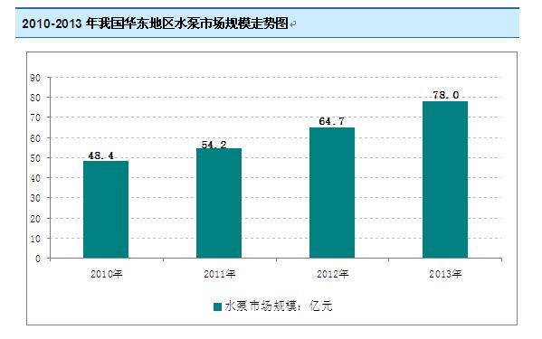 2010-2013年水泵行业分析图