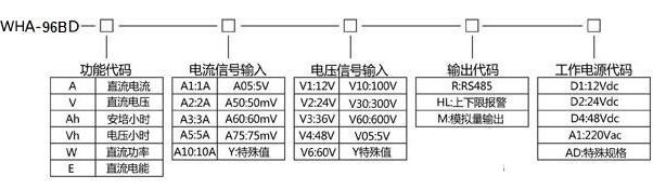 常用规格实例 Model:WHA-96BDA-A75-R-A1(20A/75mV) Class: ±0.2% Input: 0~20Adc/0~75mV DiWHlay:0.00~20.00A Aux.power:AC220V 描述:此直流电流表为0~20Adc直流电流信号通过分流器75mV输入,LED数字显示直流电流,辅助电源为交流220V,精度是0.2级。