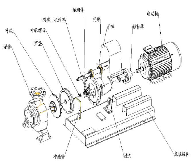 泵的安装   1、开箱后检查泵和电机,如果证实没有任何因装卸货运输过程中造成的损坏和紧固连接件松动,泵的进出口封盖完好,没有尘土、污物进入泵内,则可不必重新拆卸和装配,直接送到使用现场去安装。   2、水泥干固后,应检查底座和地脚螺栓是否松动,合适后拧紧地脚螺栓,重新检查水平度。   3、在电机或泵和底座重新安装的情况下,应严格检查泵轴和电机轴的同心度,测量联轴器的外圆上下左右的差别不得超过0.