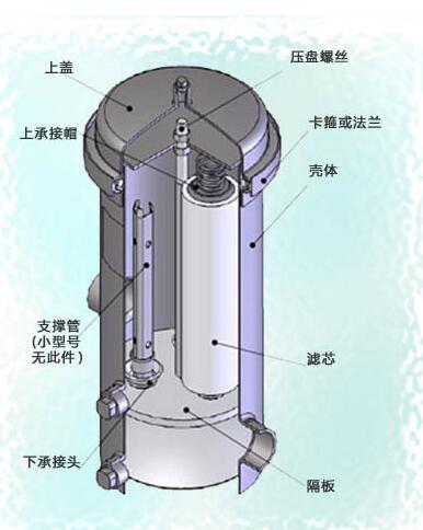 食品液体过滤,冷凝水处理,淡化水处理等   保安过滤器结构图: 本文由